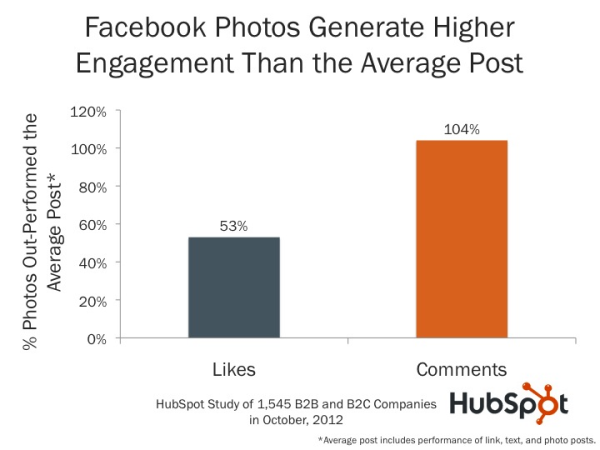 facebook-engagement-metrics-hubspot-resized-600